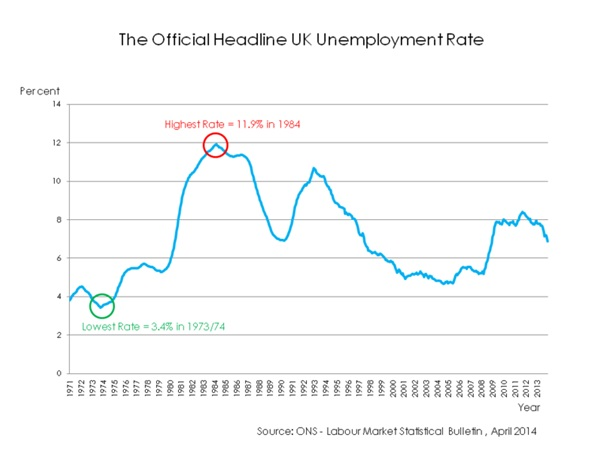 UK unemployment at lowest level for over a decade